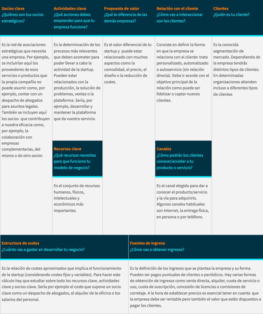 Plantilla de Business Model Cavas para definir el modelo de negocio de una startup